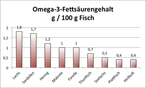 Laufinstinkt+ Cholesterinbewusst ernähren G