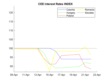 CEE Interest Rate Report for April 9 – April 22