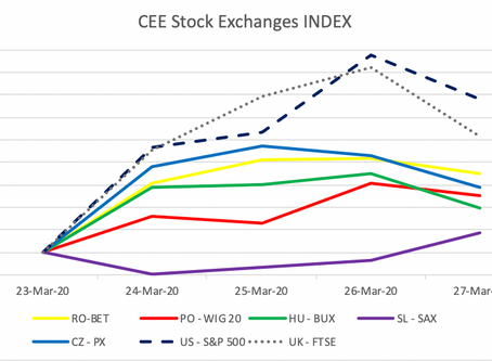 CEE Stock Market Report for March 23 – March 27