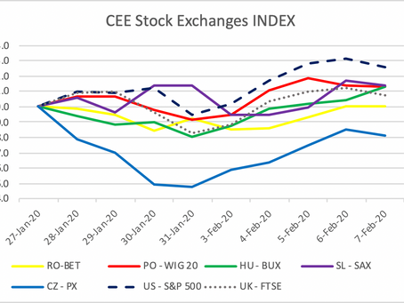 CEE Stock Exchange Report for January 27 – February 7
