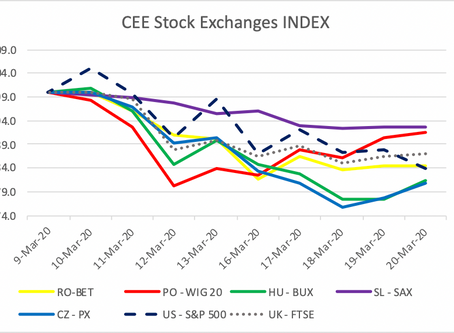 CEE Stock Market Report for March 9 – March 20