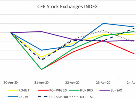CEE Stock Market Report for April 20 – 24