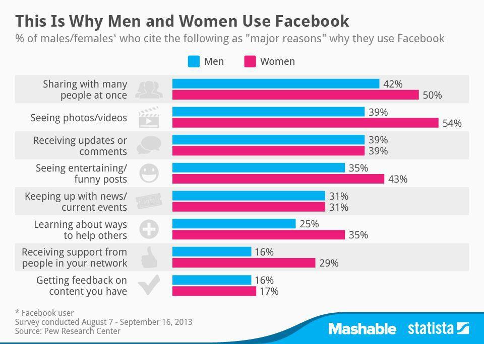 Facebook Usage by sex