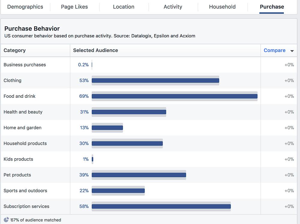 Purchase behaviors on facebook