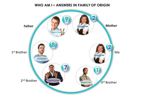 Your Family Of Origin-Answers To Who Am I.