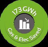 173 gwh Gas & Elec Saved
