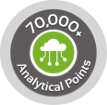 70,000 Analytical Points