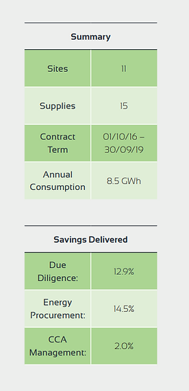 Managed Energy Services