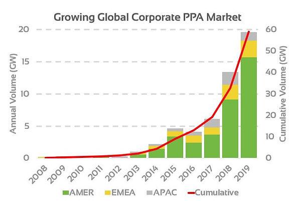 ppa graph.JPG