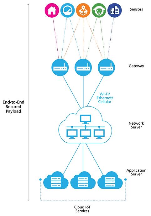 Semtech-LoRaWAN-Diagram-NetworkArchitect