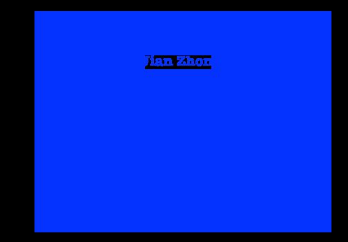 Jian Zhong - 44.06