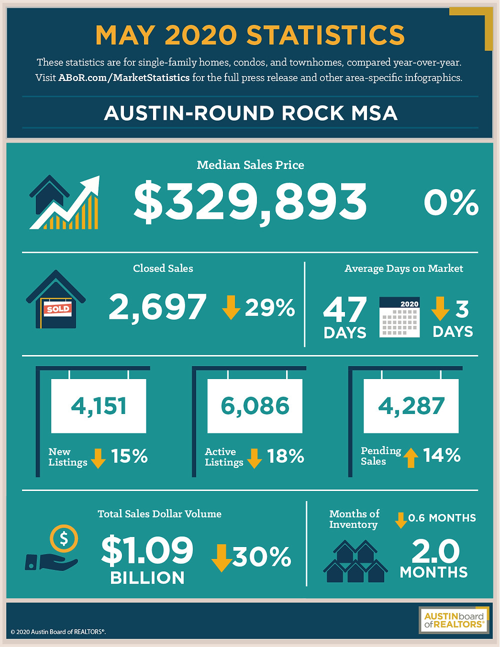 May 2020 Housing Statistics For Austin Texas