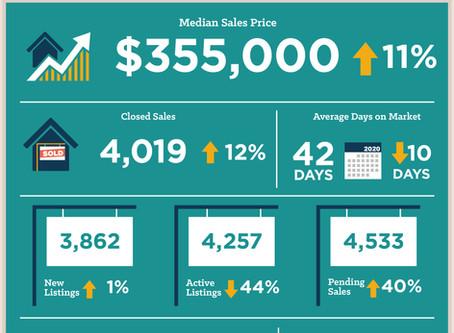 Central Texas August 2020 Housing Statistics
