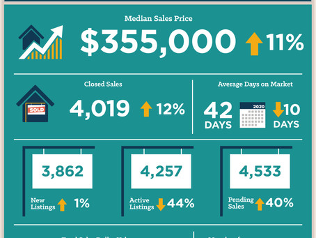 Central Texas August 2020 Housing Statistics
