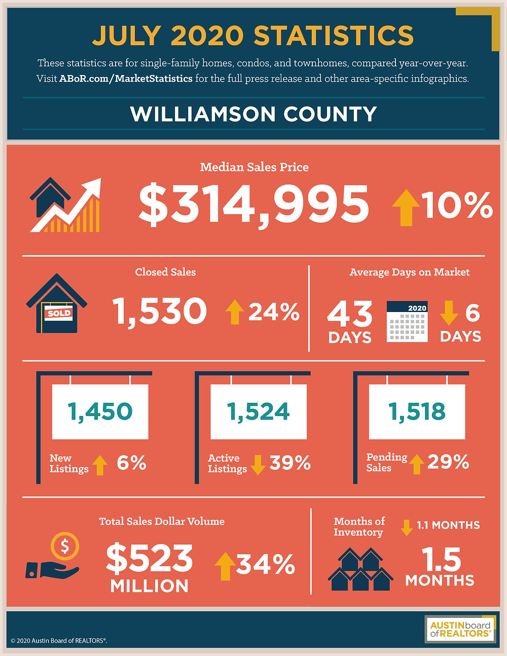July 2020 Housing Statistics For Williamson County