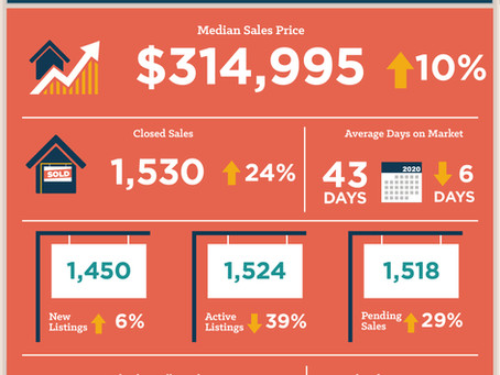 Central Texas July 2020 Housing Statistics