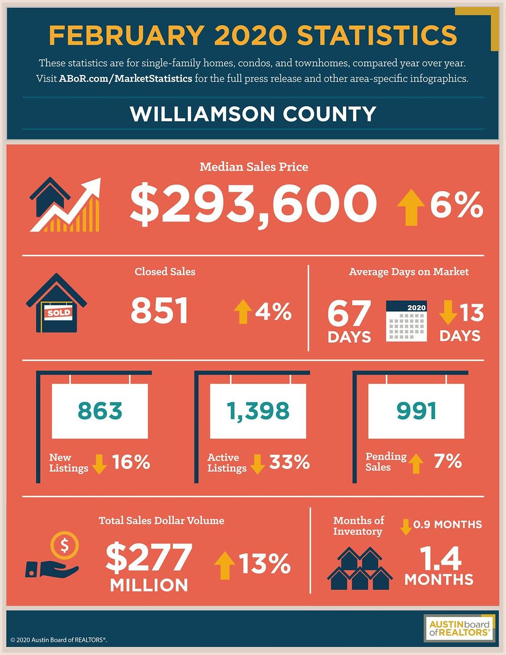 Williamson County Feb 2020 Market Stats
