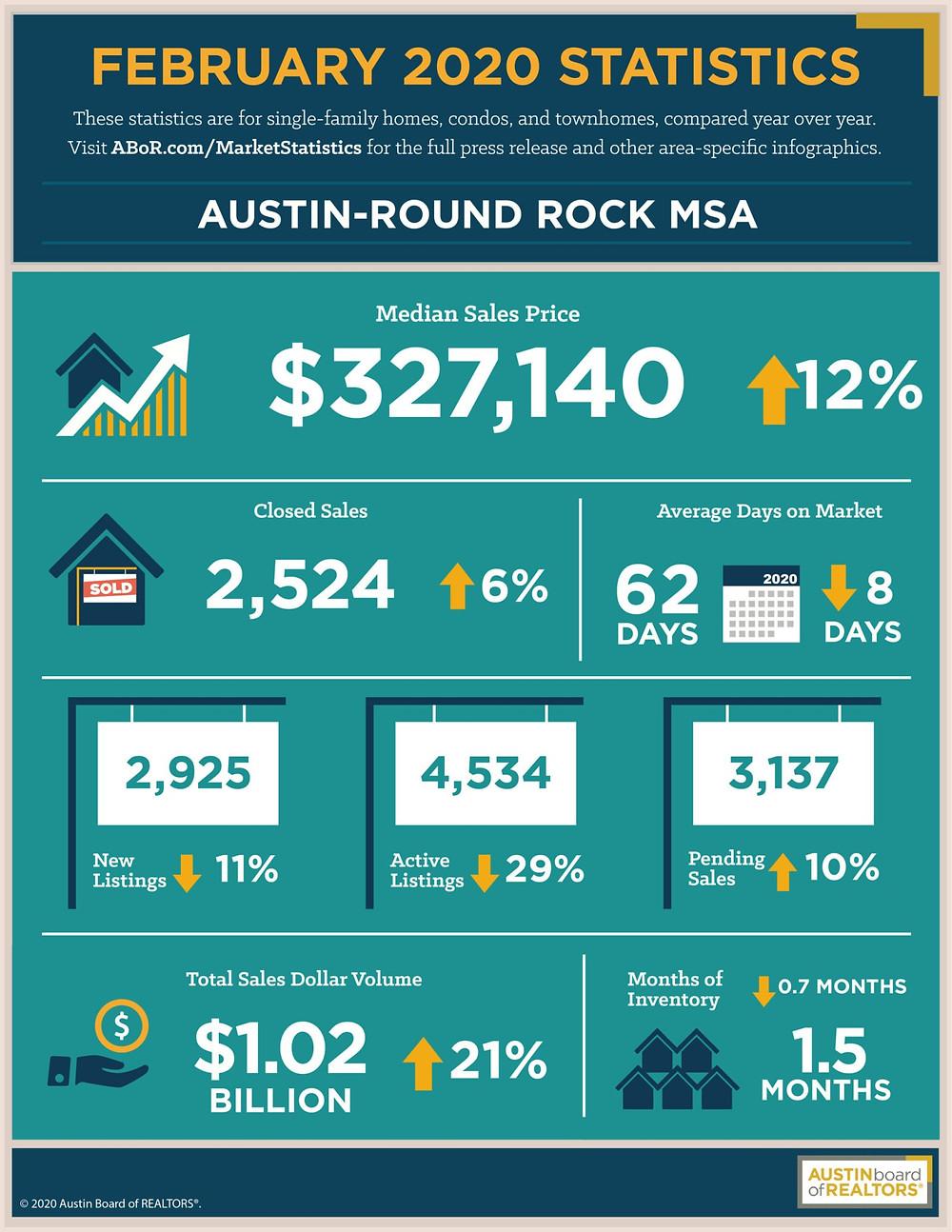 Austin Round Rock Feb 2020 Market Stats