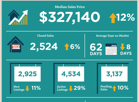 Central Texas February 2020 Housing Stats