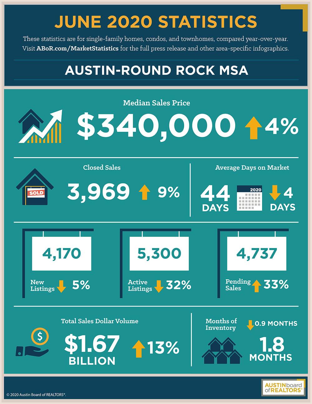 June 2020 Housing Statistics For Austin Texas