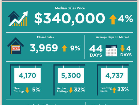 Central Texas June 2020 Housing Statistics
