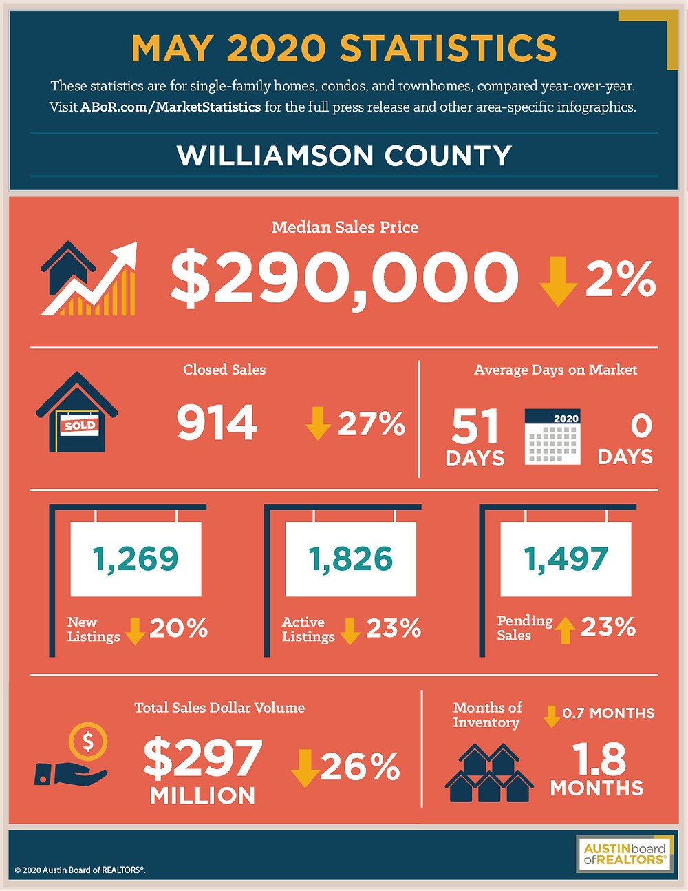 May 2020 Housing Statistics For Williamson County, Texas