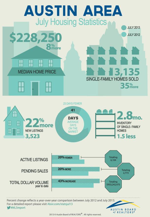 Austin July 2013 Housing Stats