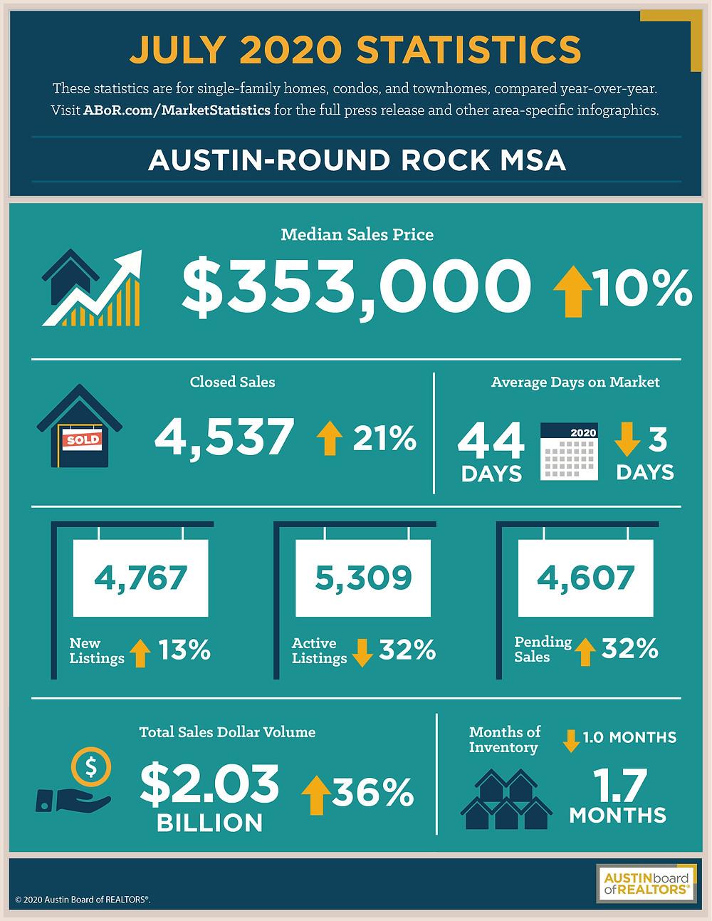 July 2020 Housing Statistics For The Austin-Round Rock MSA