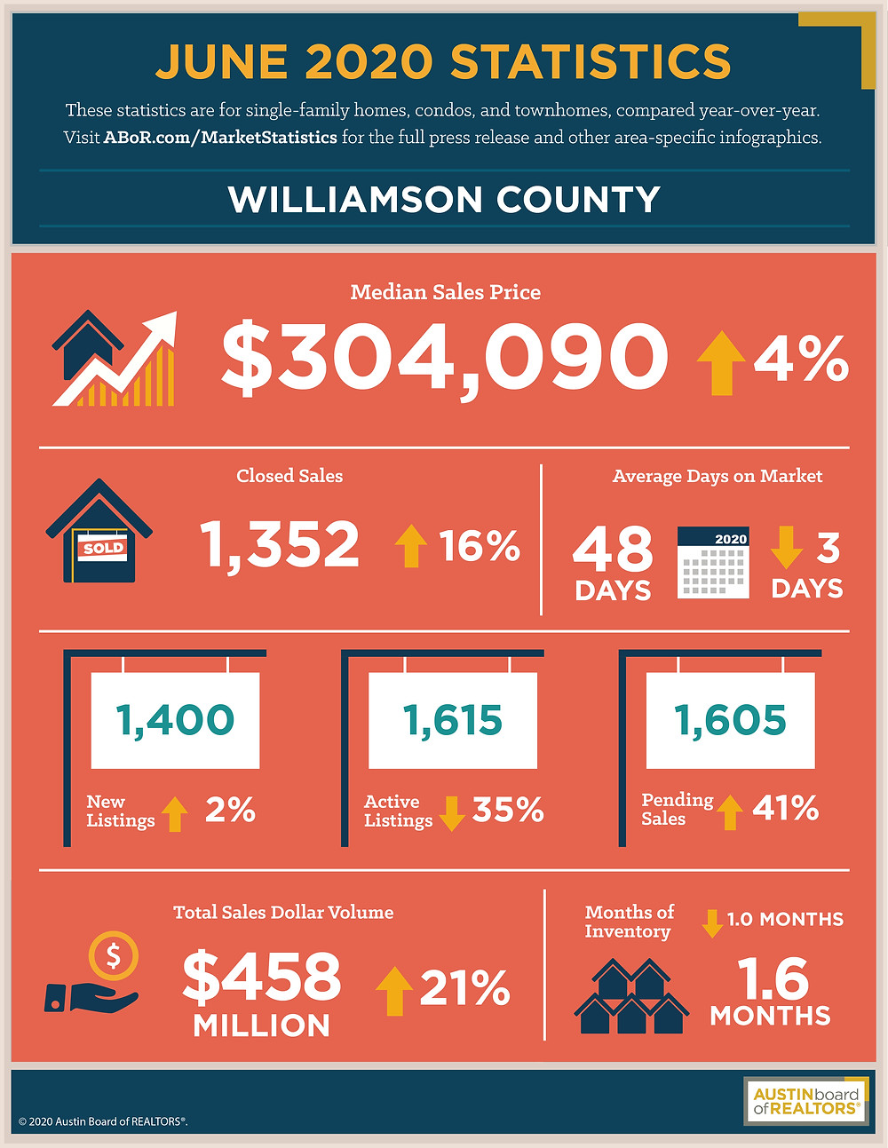 June 2020 Housing Statistics For Williamson County Texas