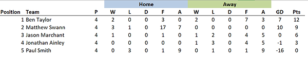 FIFA 20 League Xray Final.png