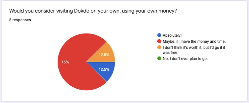 Dokdo Survey #2