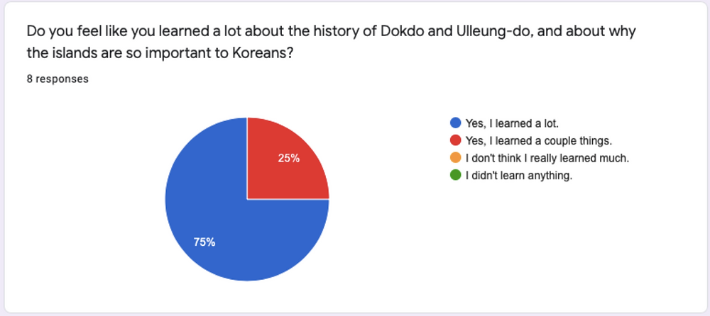 Dokdo Survey #1