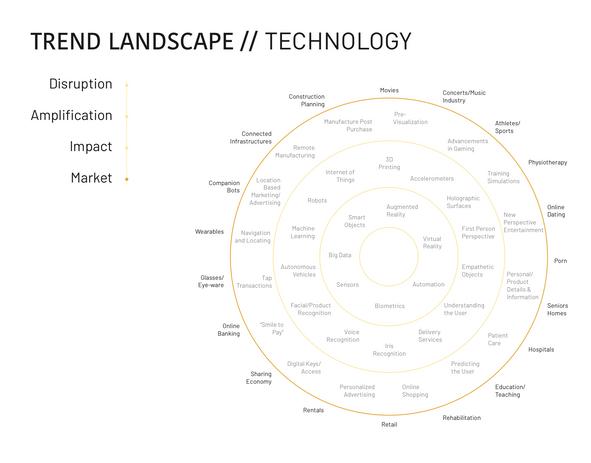 Trend Landscape: Technology