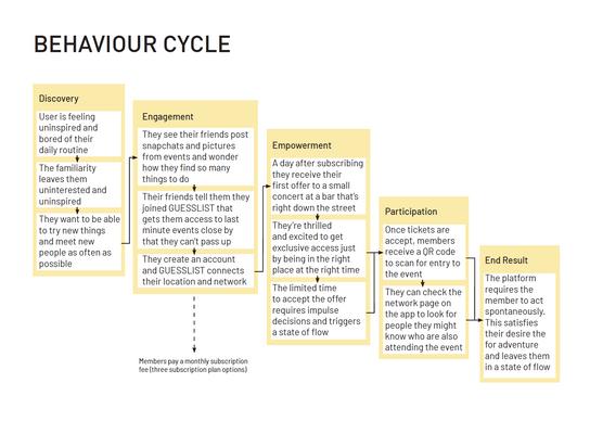 Behaviour Cycle