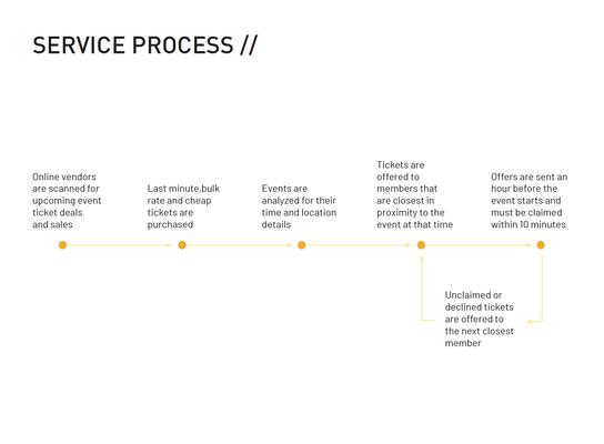 Service Process