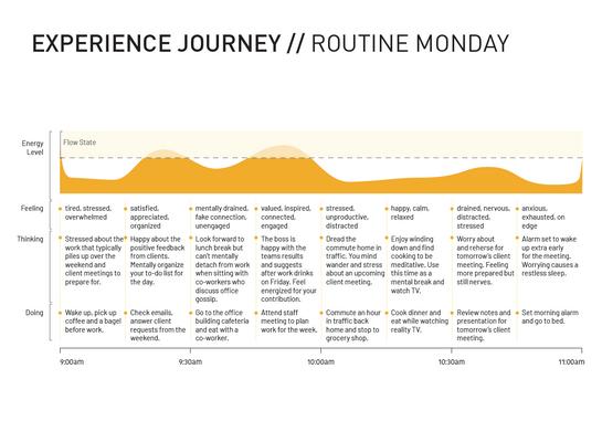 Experience Journey - Routine Monday
