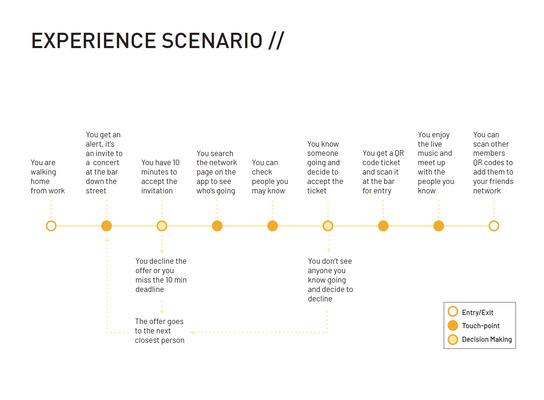 Experience Scenario