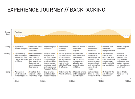 Experience Journey - Backpacking