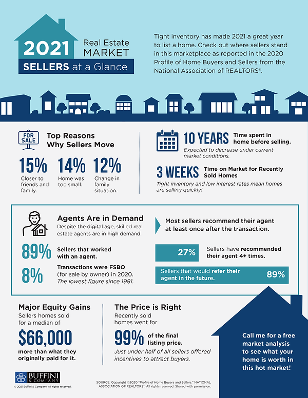 2021 Buffini Rea Estate Market - Sellers at a Glance.png