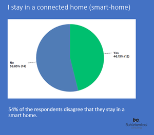 Smart home living