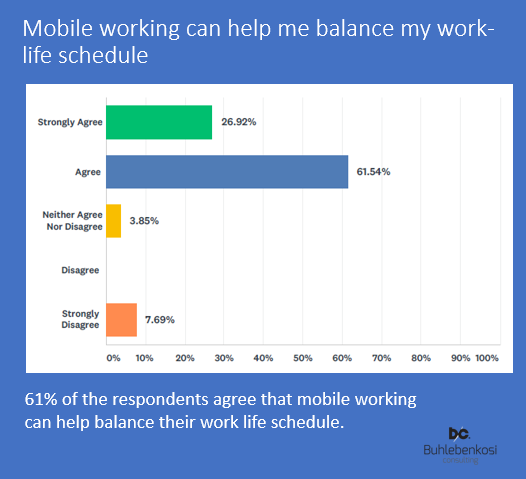 Mobile working & work-life schedule