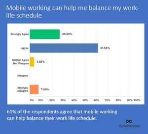 Mobile working & work-life schedule