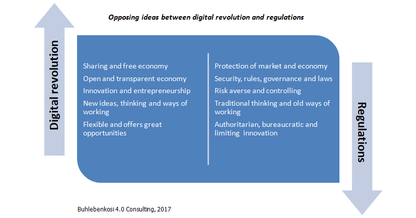 Opposing ideas between digital revolution and regulation
