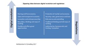 Opposing ideas between digital revolution and regulation