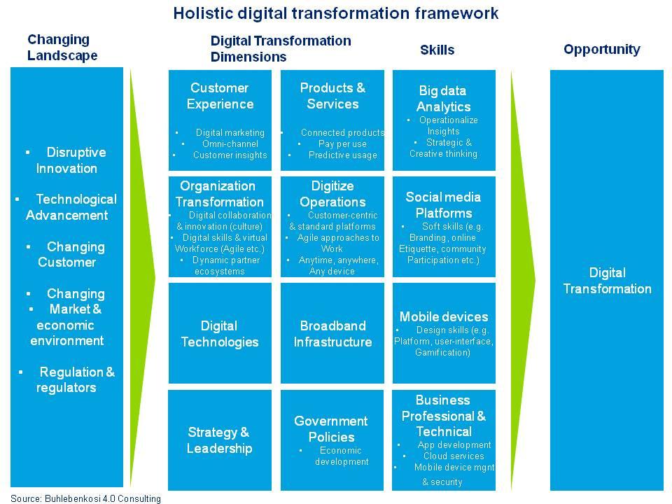 Holistic digital transformation diagram