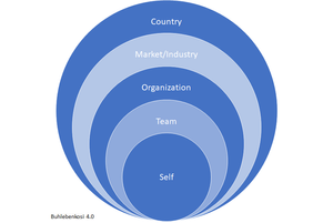 Five leadership context