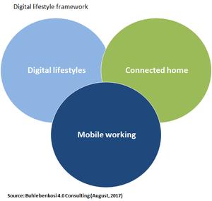 Digital lifestyle framework