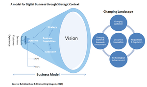A model for digital business