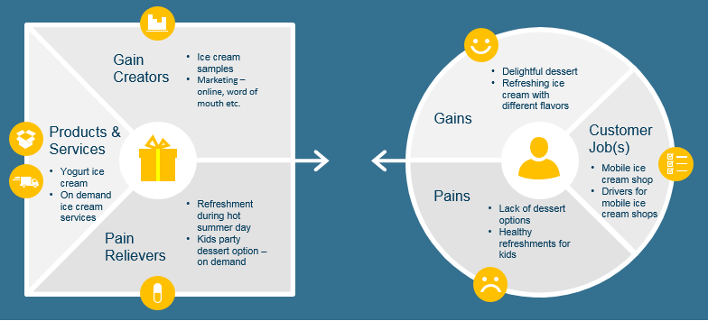 Value proposition canvas for mobile ice cream shop
