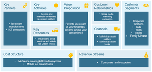 Business model canvas for mobile ice cream shop